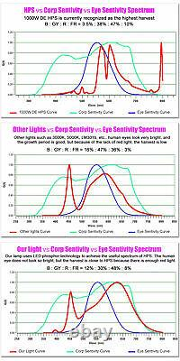 4000W LED Grow Light Sunlike Full Spectrum Growing Lamp for Seeding Veg & Bloom