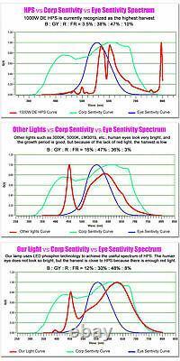 CB Set of 2 1000W DUAL Full Spectrum LED Grow Light Veg Flower for Indoor Plant