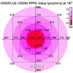 KING 1200W LED Grow Light Full Spectrum for Indoor Plant All Stages VEG Bloom